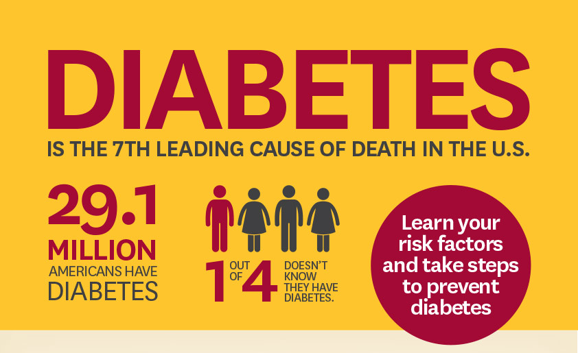 Need to know our Risk Factor for Diabetes.